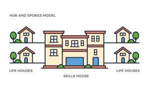 skills house