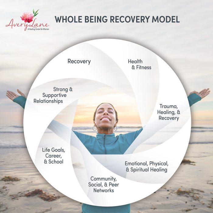 Whole being recovery model
